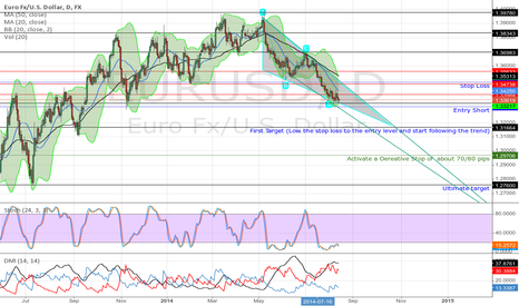 EURUSD: Breaking the Support 1.3337