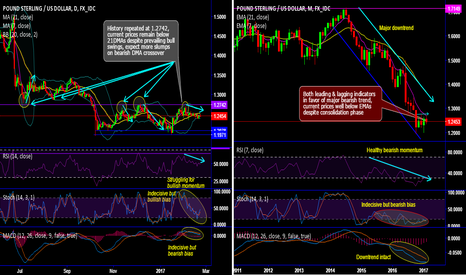 GBPUSD: History repeats in Cable short term and major downtrend