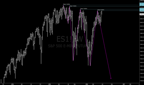 ES1!: Stage 4 Decline Looking LIkely