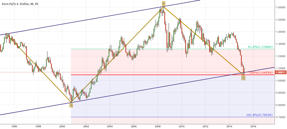 Major Support for EURUSD - Monthly
