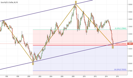 EURUSD: Major Support for EURUSD - Monthly