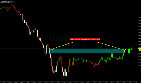 USDCHF: Bullish conditions easy to spot
