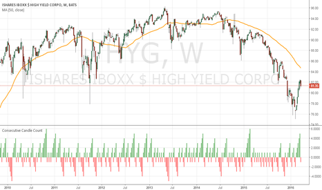 HYG: High Yield Eases off Strongest Run in a Year