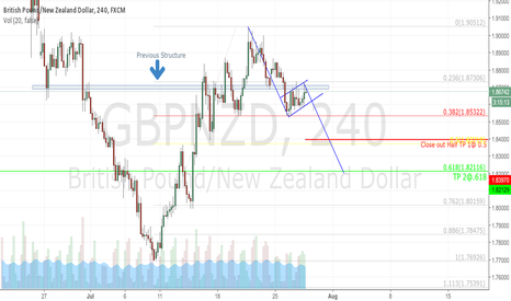 GBPNZD: GBP/NZD Bear Flag at Structure