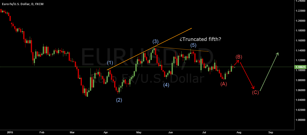 EURUSD. Possible retracement to 1,05 due to a truncated fifth