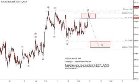 AUDUSD: 2017 Week #7 - AUDUSD Potential Reversal to the Downside