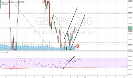 GBPJPY: possible short