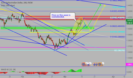 EURAUD: EURAUD: Time for correnction and buy opportunity.