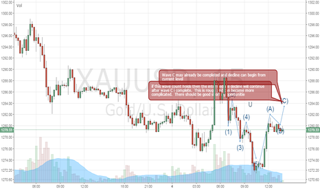 XAUUSD: Short XAUUSD continuation after correction from yesterday