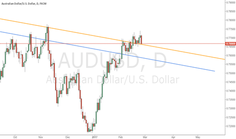 AUDUSD: check the support for orange and blue line