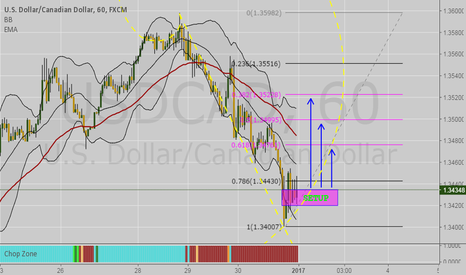 USDCAD: USDCAD 1H BUY!