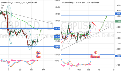 GBPUSD: Retracement time