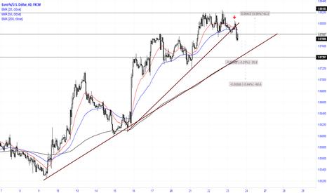 EURUSD: Bearish signal and break of TL