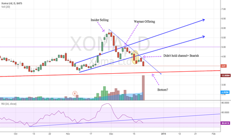 XOMA: XOMA Clearly Bearish Since Thanksgiving