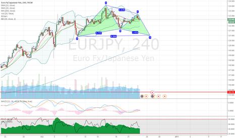 EURJPY: EURJPY potential bullish gartley pattern on 4H chart