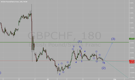 GBPCHF: buy set up