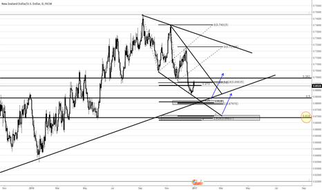 NZDUSD: NZDUSD Fib ratios and Structure