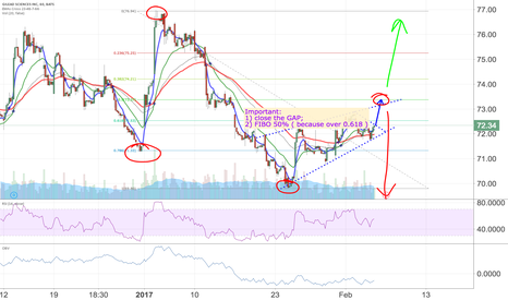 GILD: Very interesting situation