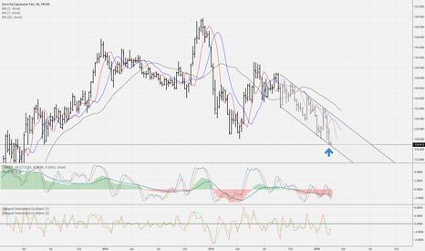 EURJPY: Buying opportunity in EUR/JPY