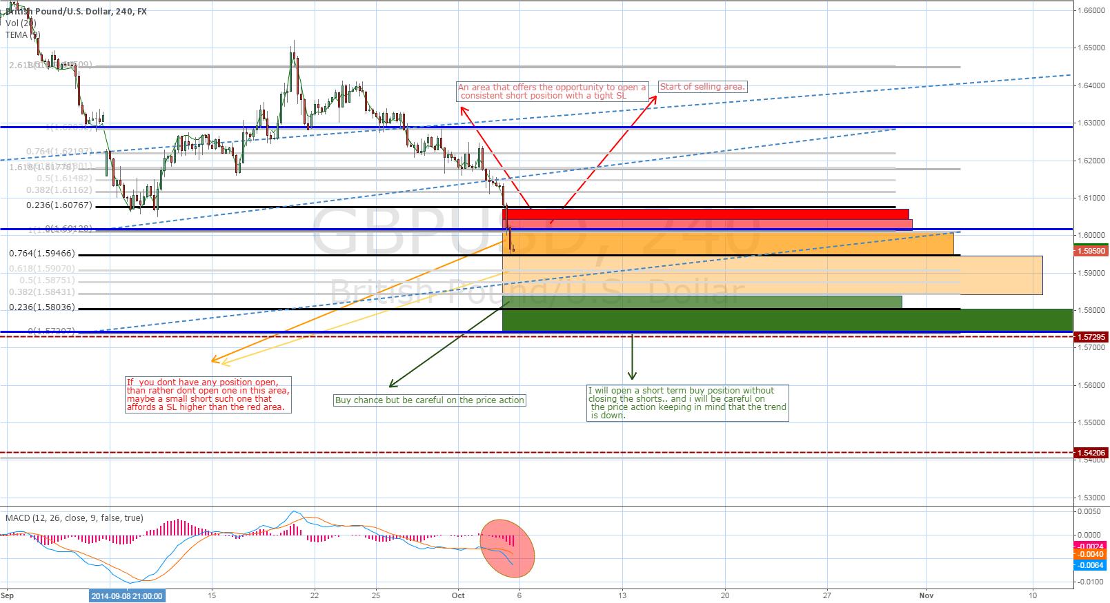 (Update) GBP USD  Short ..(close bellow the support)