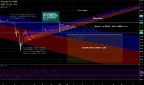 BTCUSD: bitcoin new year scenarios