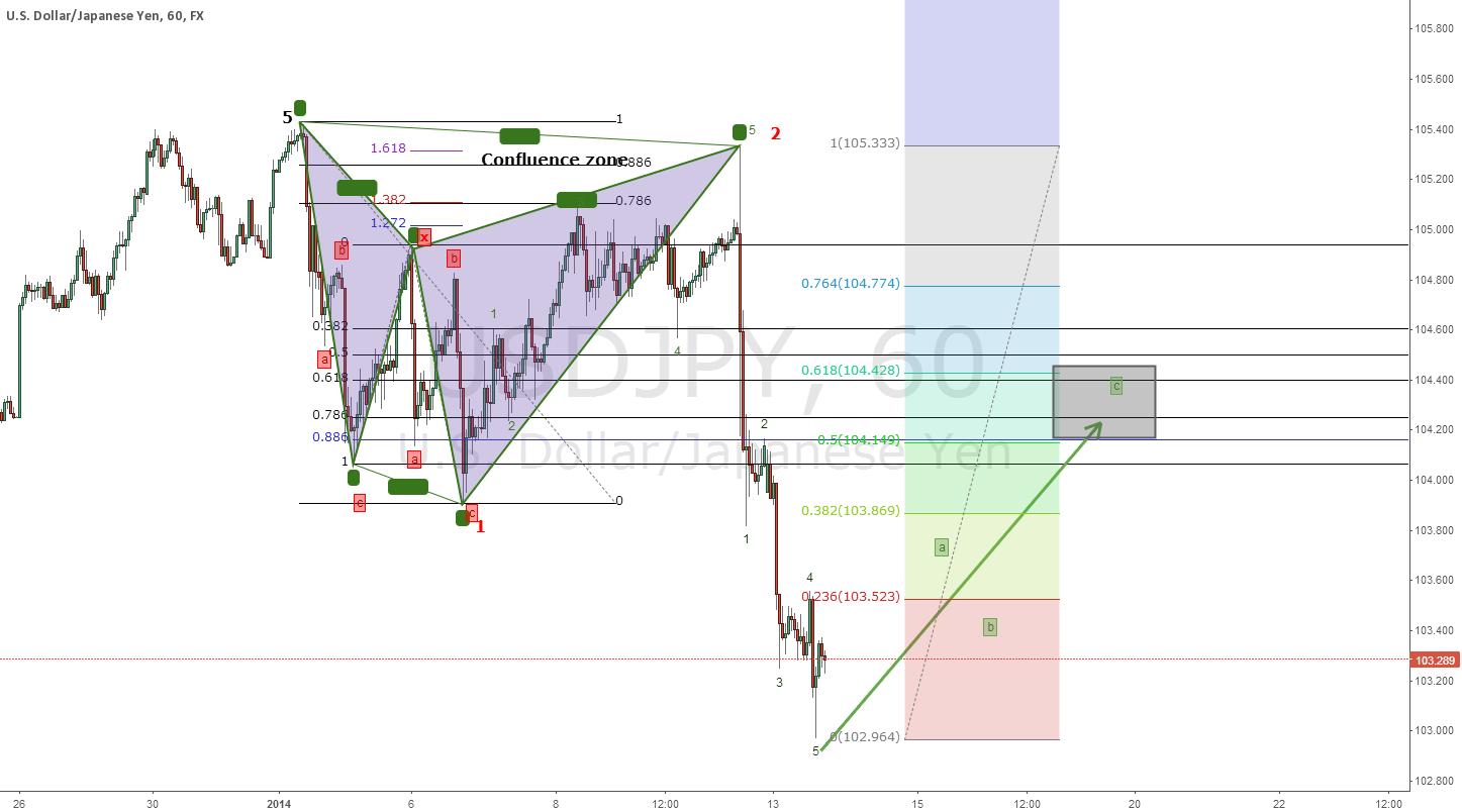 Back & forth - EW wave 2 of 3 Short term long before big short