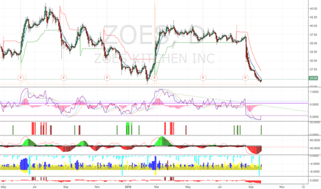 ZOES: ZOES : Swing trade Opportunity : LONG