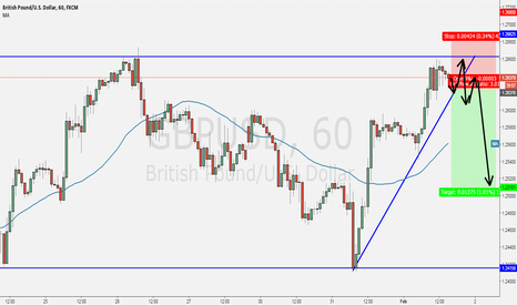 GBPUSD: a channel