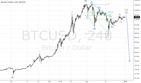 BTCUSD: BTCUSD is poised to turn lower!