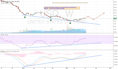 USO: Bullish on $USO