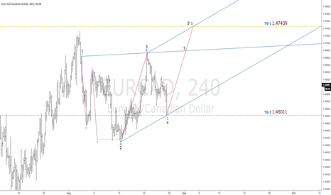 EURCAD: $EURCAD | Geo & AB=CD Pattern | Targets Defined