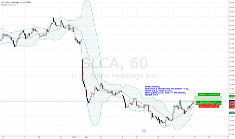 SLCA: LONG Swing Weekly