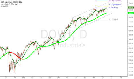 DOWI: DOW Fibo projections based upon today's breakout