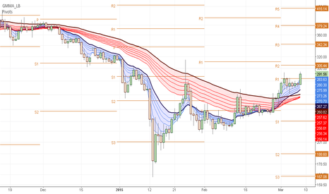 BTCUSD: Guppy daily, first cross sonce 600$