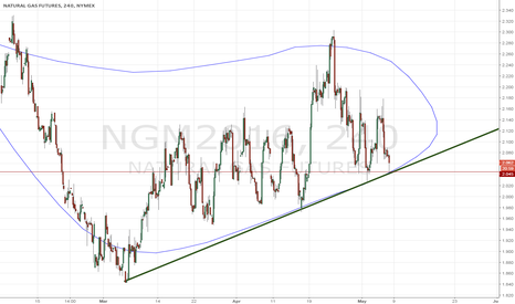 NGM2016: UGAZ near the key support trendline $2.04