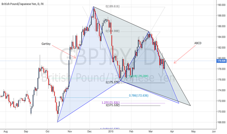 GBPJPY: Gartley & ABCD on GBPJPY Daily TF