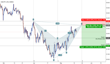 CADJPY: CAD/JPY - Bearish Bat