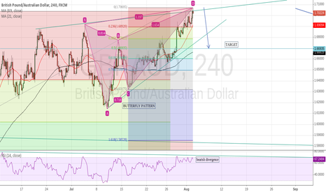 GBPAUD: BUTTERFLY PATERN ON GBP/AUD possible short