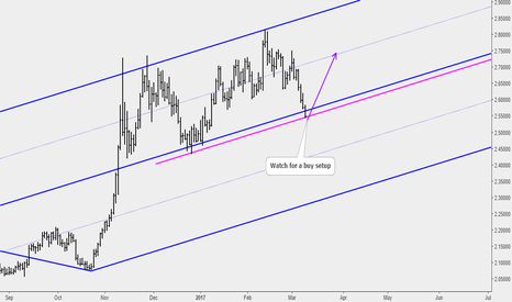 XCUUSD: Copper: Watch for Price Action at the Median Line