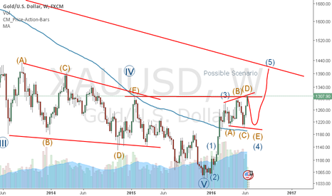 XAUUSD: GOLD is in Correction