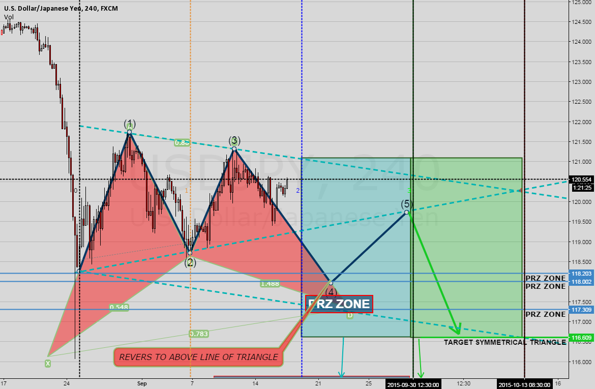 USDJPY LAST SIGNAL FOR SELL IN THE  H4 CHART {5}