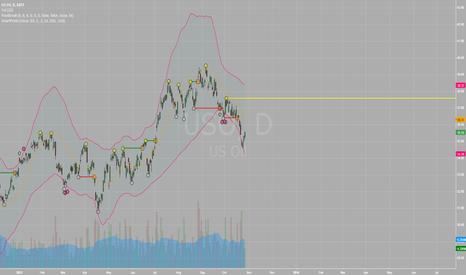 USO: 10/21 Market Recap.