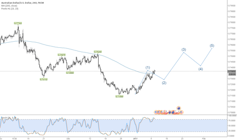 AUDUSD: W3 in play wait for confirmation