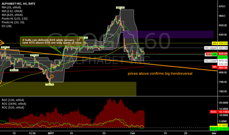 GOOGL: GOOGL @ 1h @ between 800 & 840 share should reverse