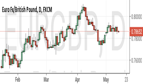 EURGBP: Short this too