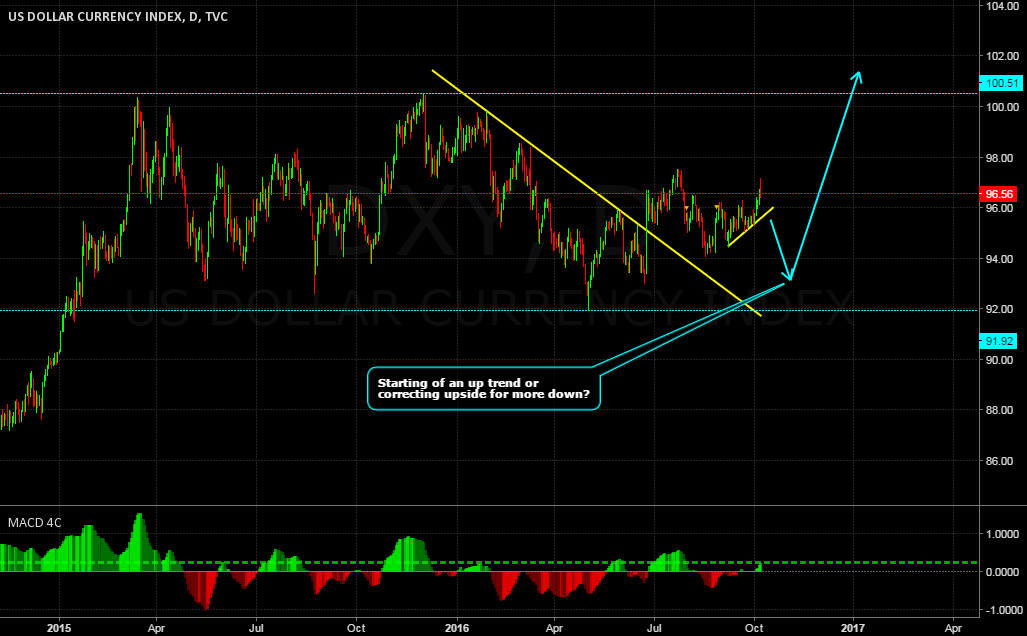 DXY IN A CORRECTIVE STRUCTURE