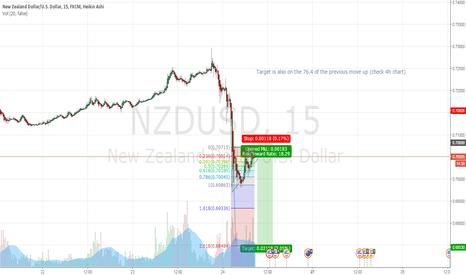 NZDUSD: NZDUSD short term