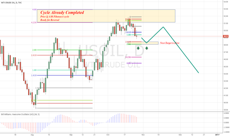 USOIL: OIL continue to short