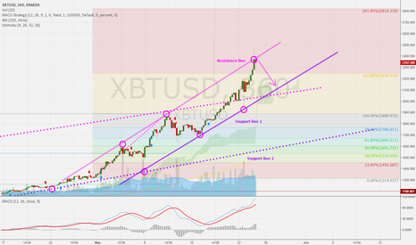 XBTUSD: BTCUSD 6h: Resistance line is reached. Correction ahead?