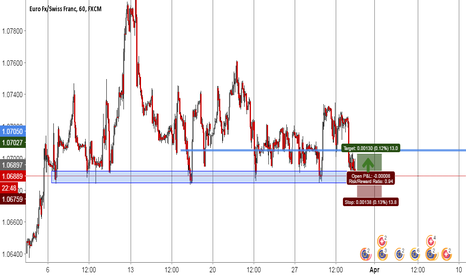 EURCHF: EUR CHF * STRONG SUPPORT IS HERE !